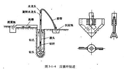 工程讲义:钻孔灌注桩施工